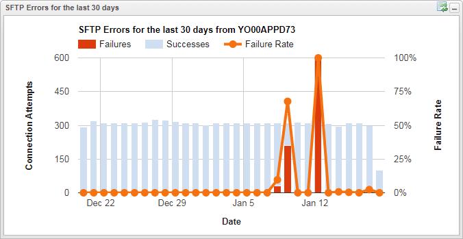 SFTP Error chart